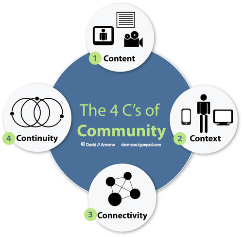 4c's_community