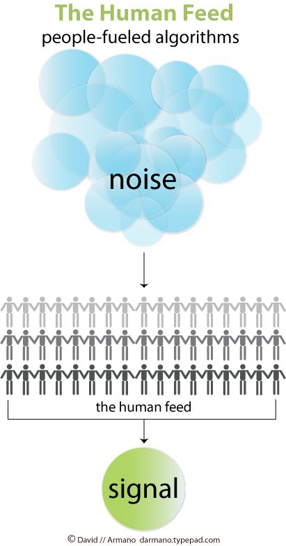 Human_feed