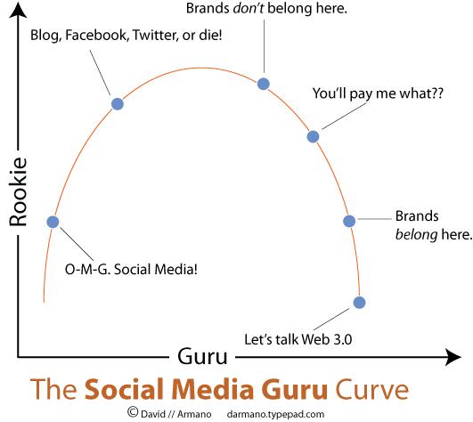 Guru_curve