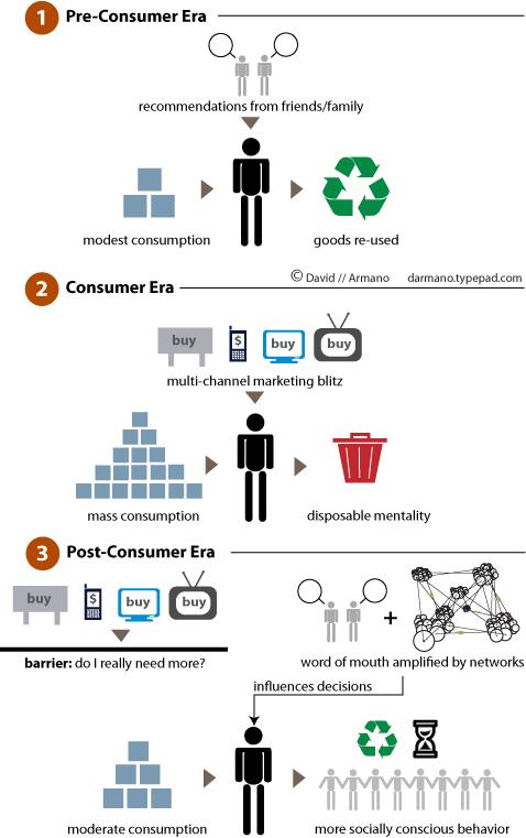 Post_consumer