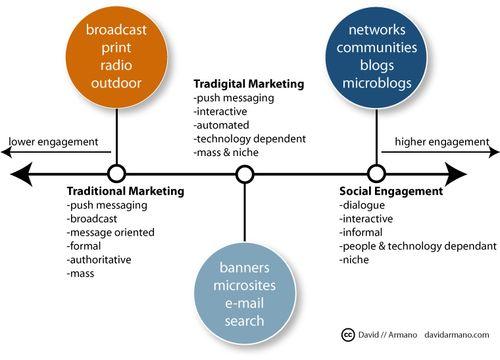 Social_engage