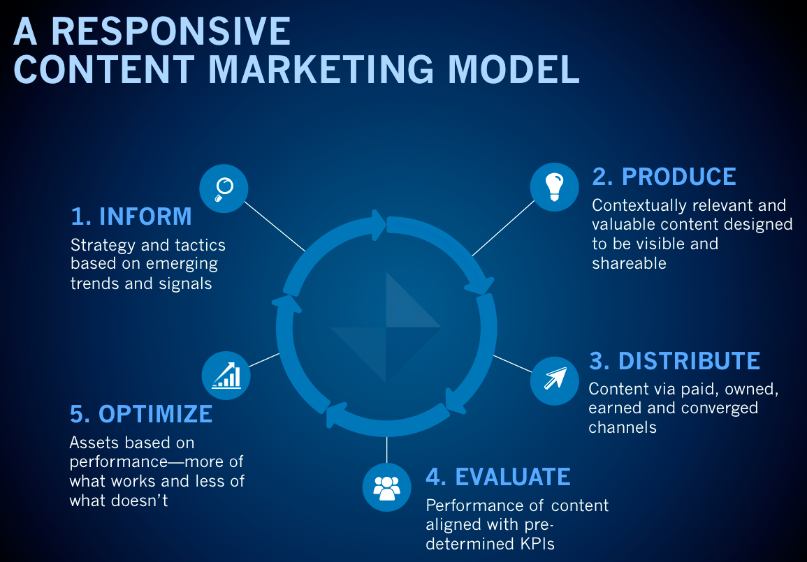 responsive content marketing model