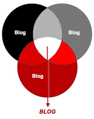 Blog_circles