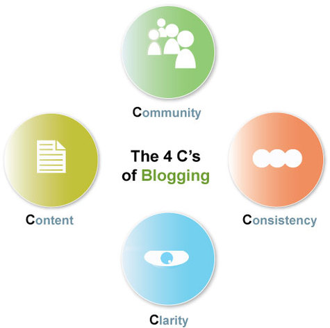 4C's of Blogging