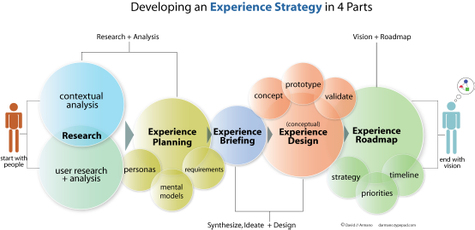 Experience_strategy