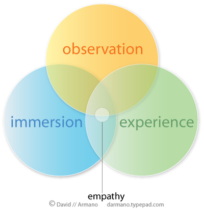 Empathy_circles_3