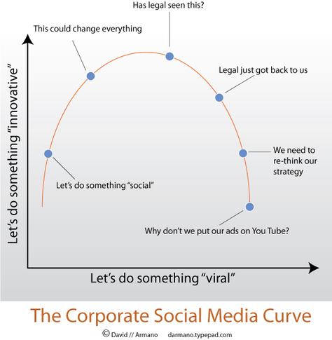 The Corporate Social Media Curve