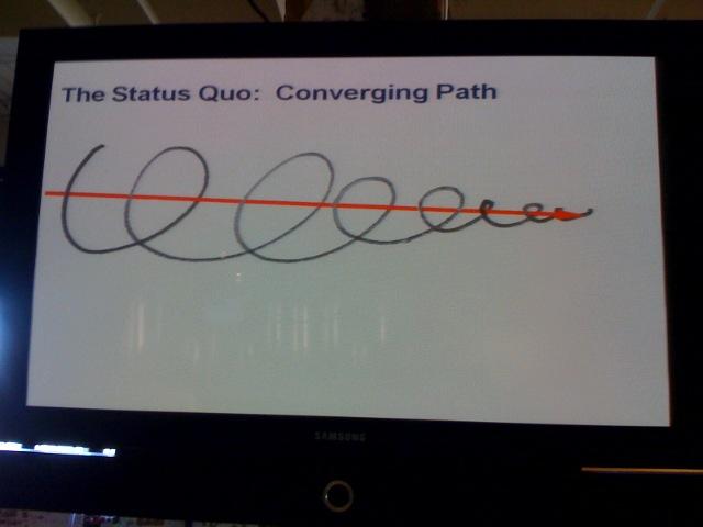 Visualizing Agile